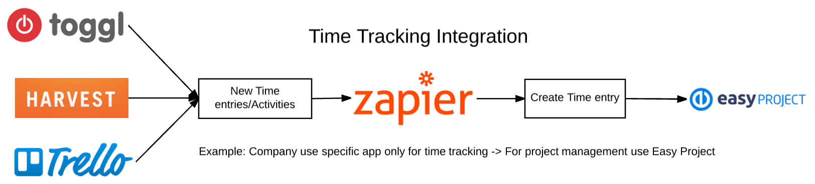 Easy Project 2017 time tracking integration