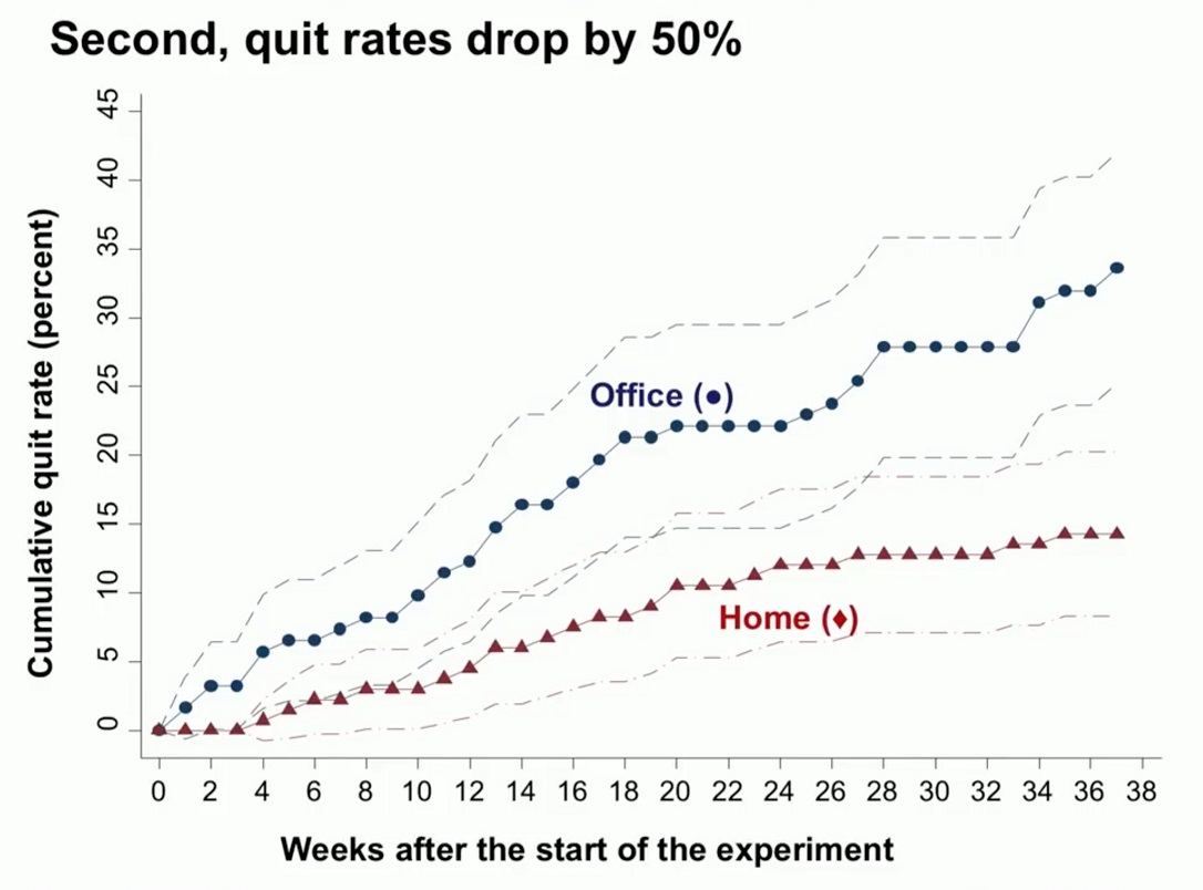 easyproject.com - thanks to home office quit rates droped