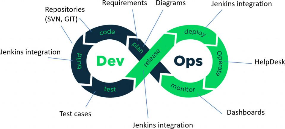 Kolay Proje Yönetimi için Diyagramlar ve DevOps - Web Semineri