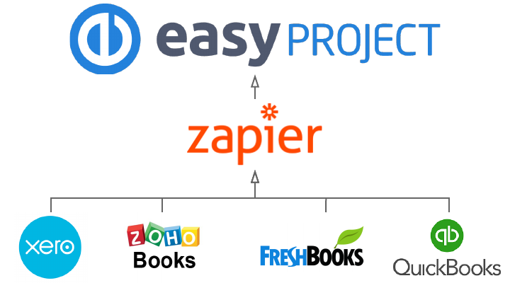 Integration with Easy Project using Zapier