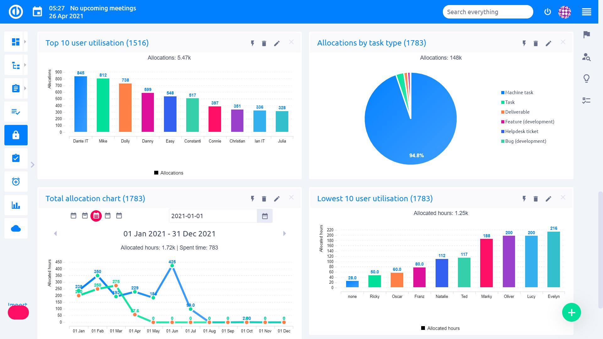 Easy Project – Reporting tools – graphs & charts