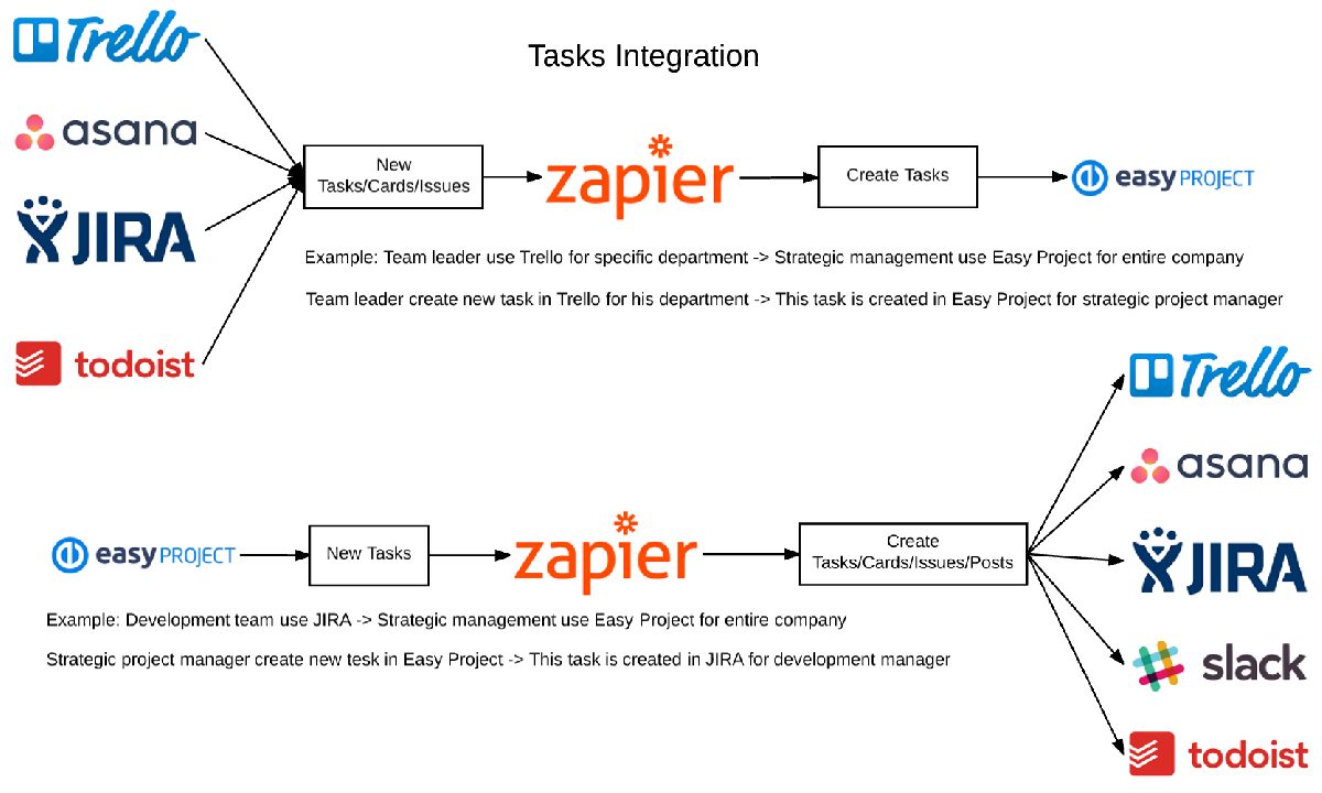 Integration of Easy Project - Easy Project