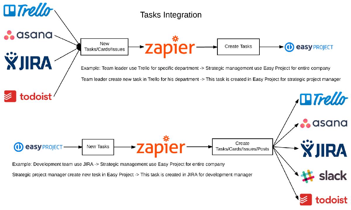 Easy Project 10 - Integracja za pomocą przepływu pracy Zapier - Zap