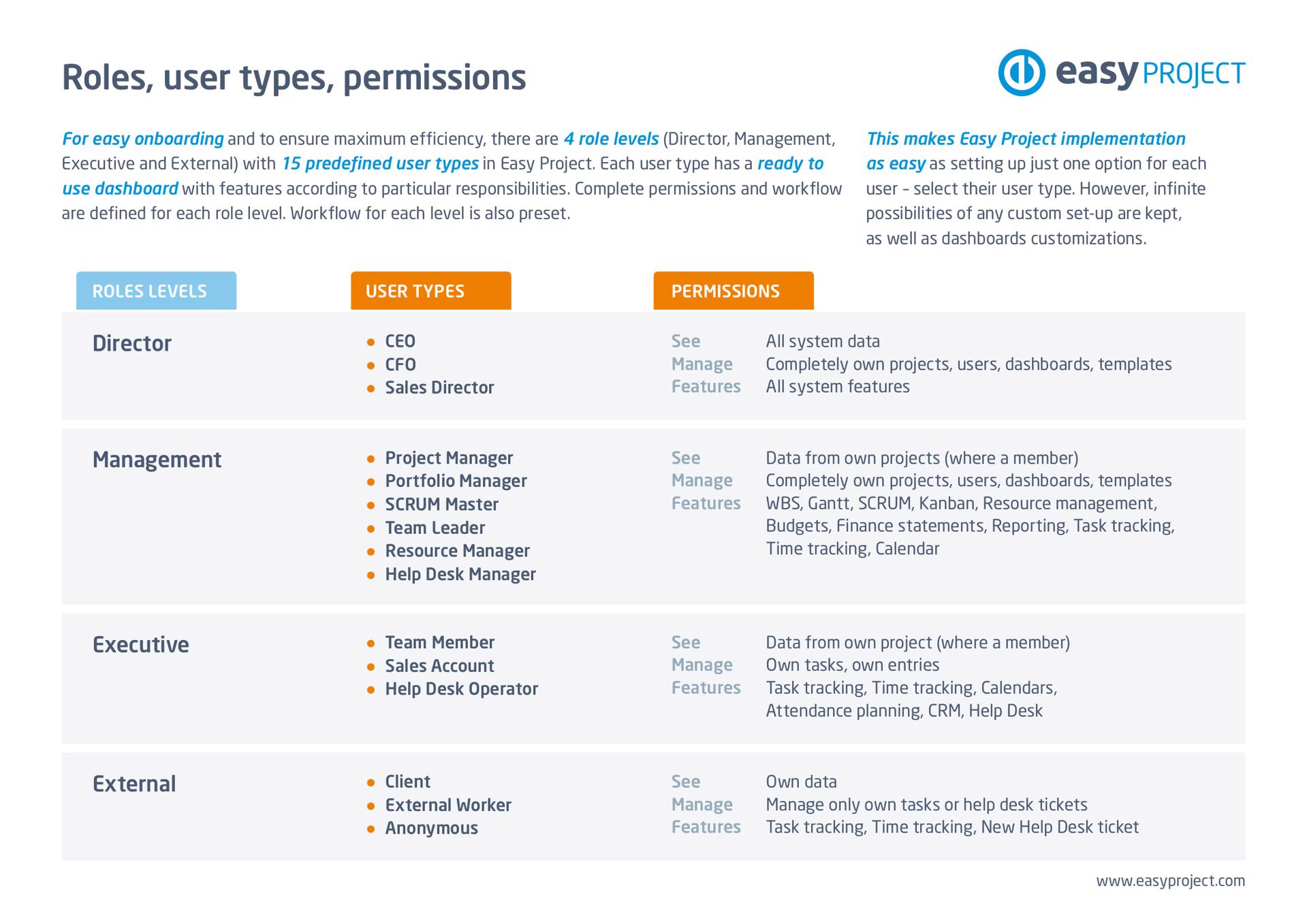 Easy Project – Global roles by user types